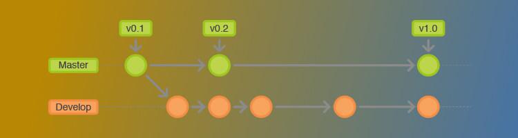 Jak usunąć branch z GITa?